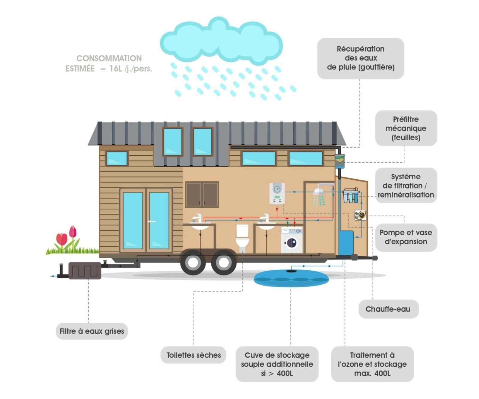 Illustration d'une tiny house autonome en eau avec récupération des eaux de pluie et cuves