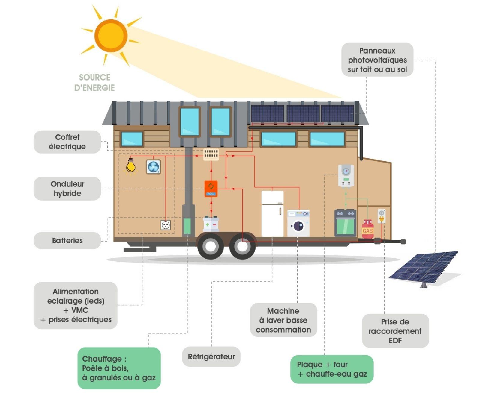 Illustration d'une tiny house autonome en énergie avec panneaux photovoltaïques